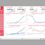 Tech4Covid dashboard