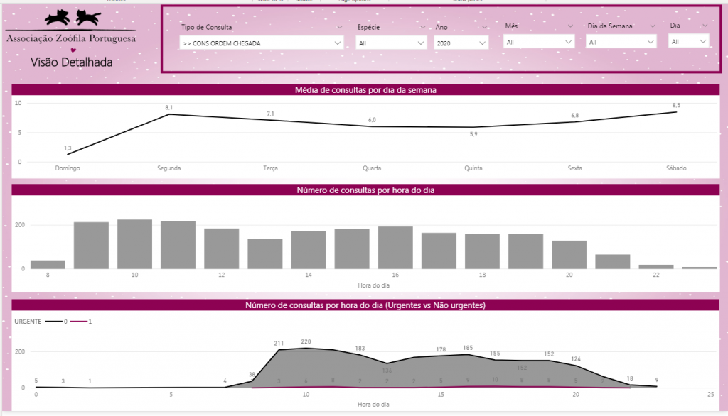 Dashboard - Frequency of consultations