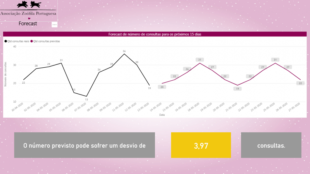 Dashboard - Forecast of the nº of consultations
